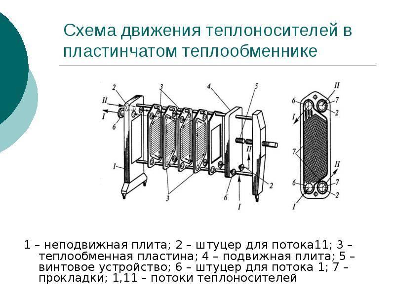 Пластинчатые теплообменники принцип работы, технические характеристики, схема для отопления