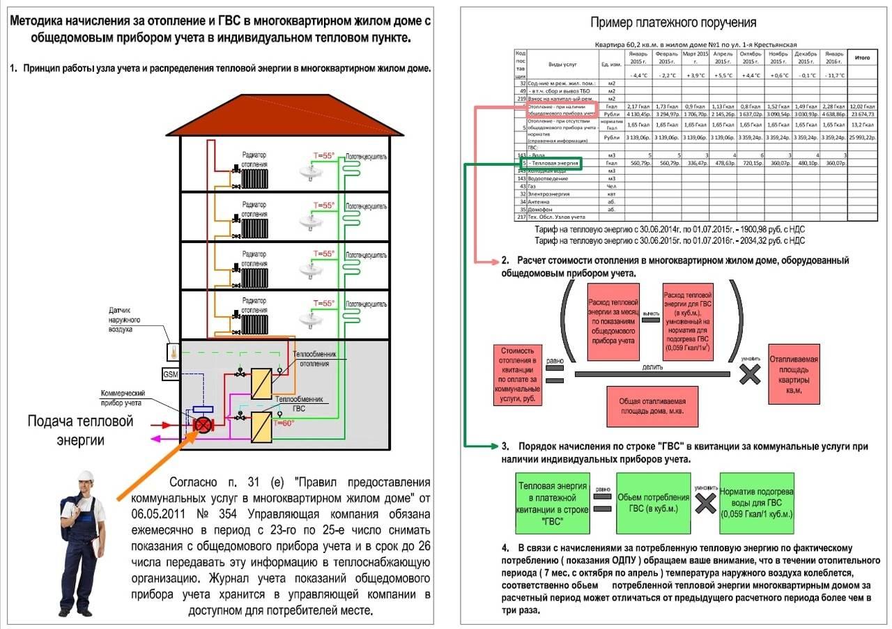 Использование нормативов отопления снип для многоквартирных домов