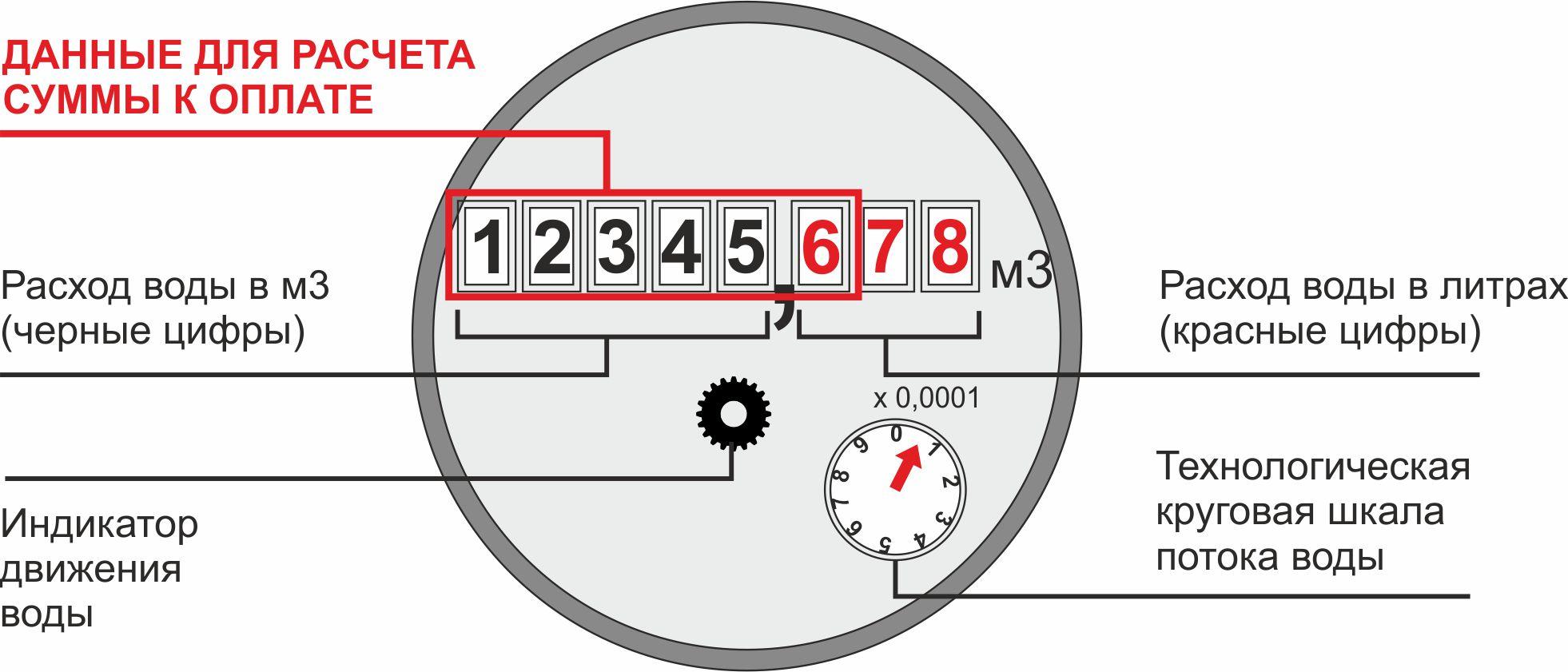 Как снимать показания с счетчика воды - какие цифры писать?