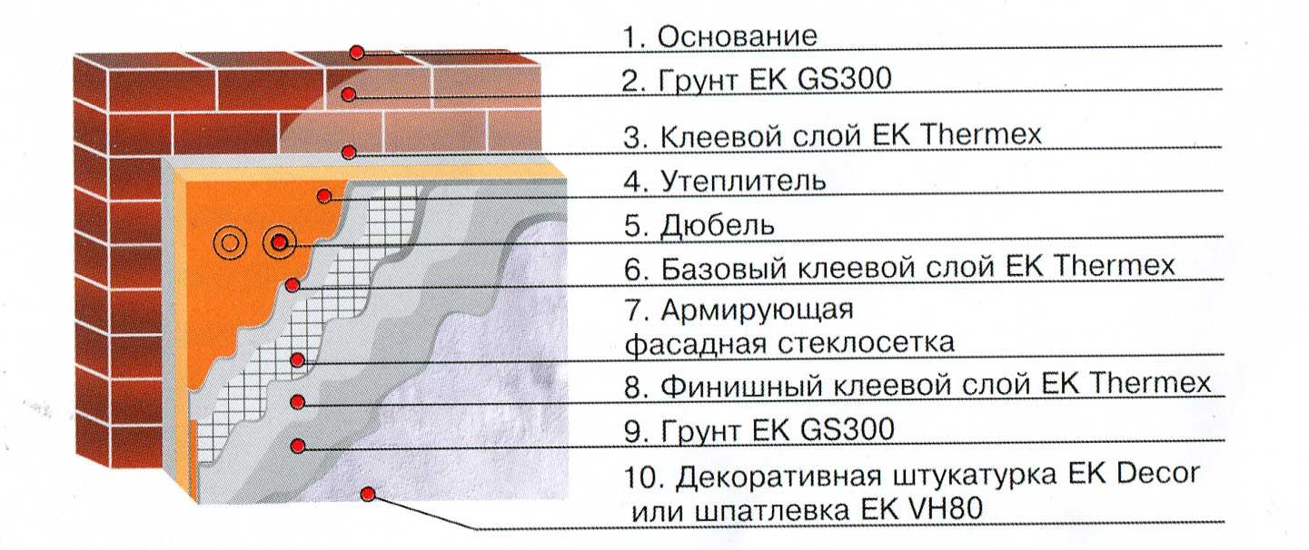 Инструкция по утеплению фасада пенопластом своими руками и как правильно выбрать марку (плотность) утеплителя?