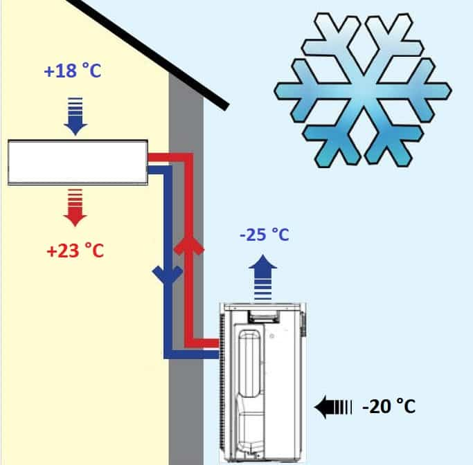 Можно ли включать кондиционер зимой – эксплуатация кондиционера
