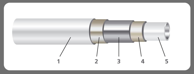 Металлополимерные трубы для вдго pex/al/pex газ