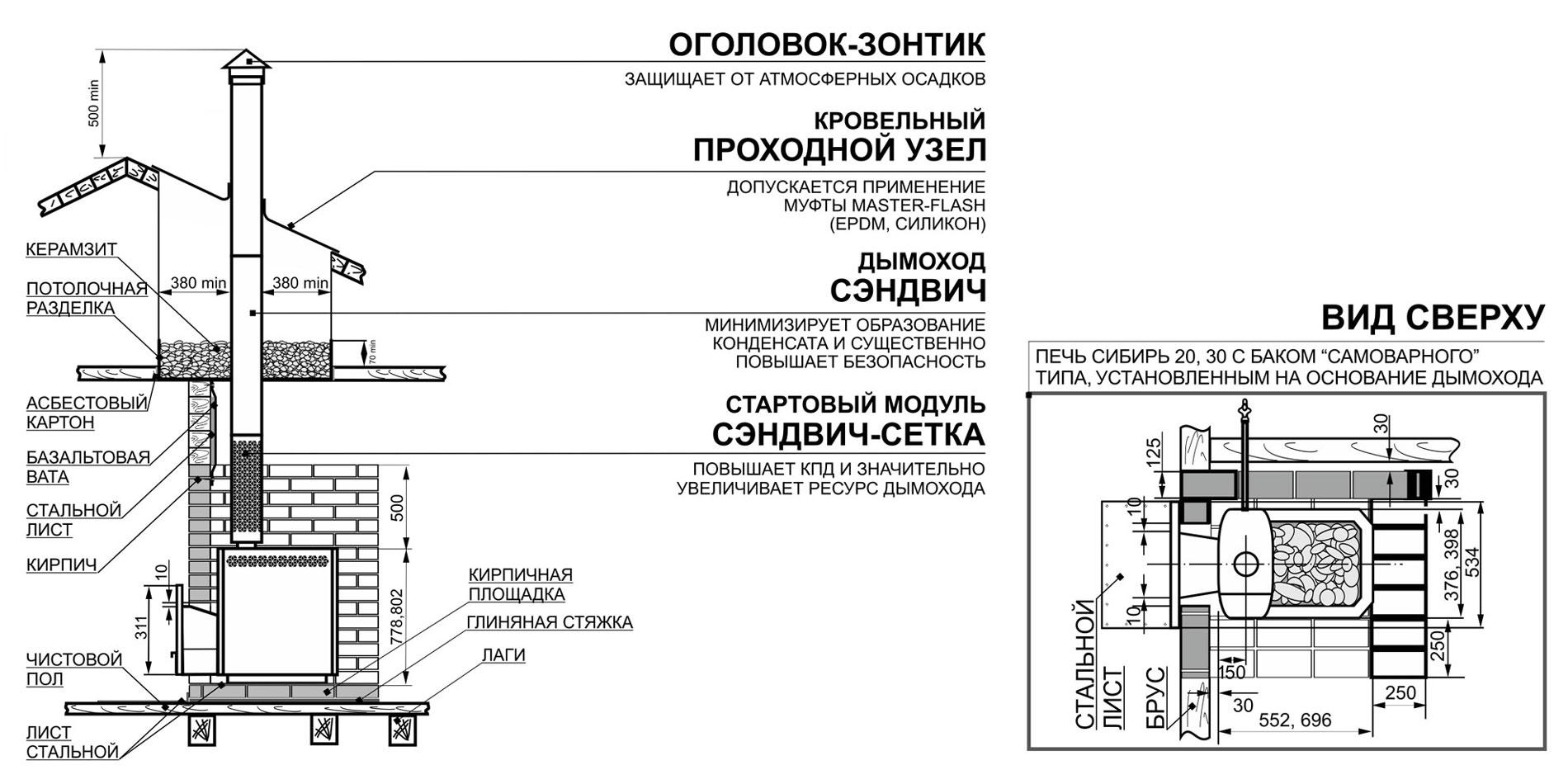 Кирпичная печь для бани с топкой из предбанника: установка выносной печки своими руками, как правильно установить