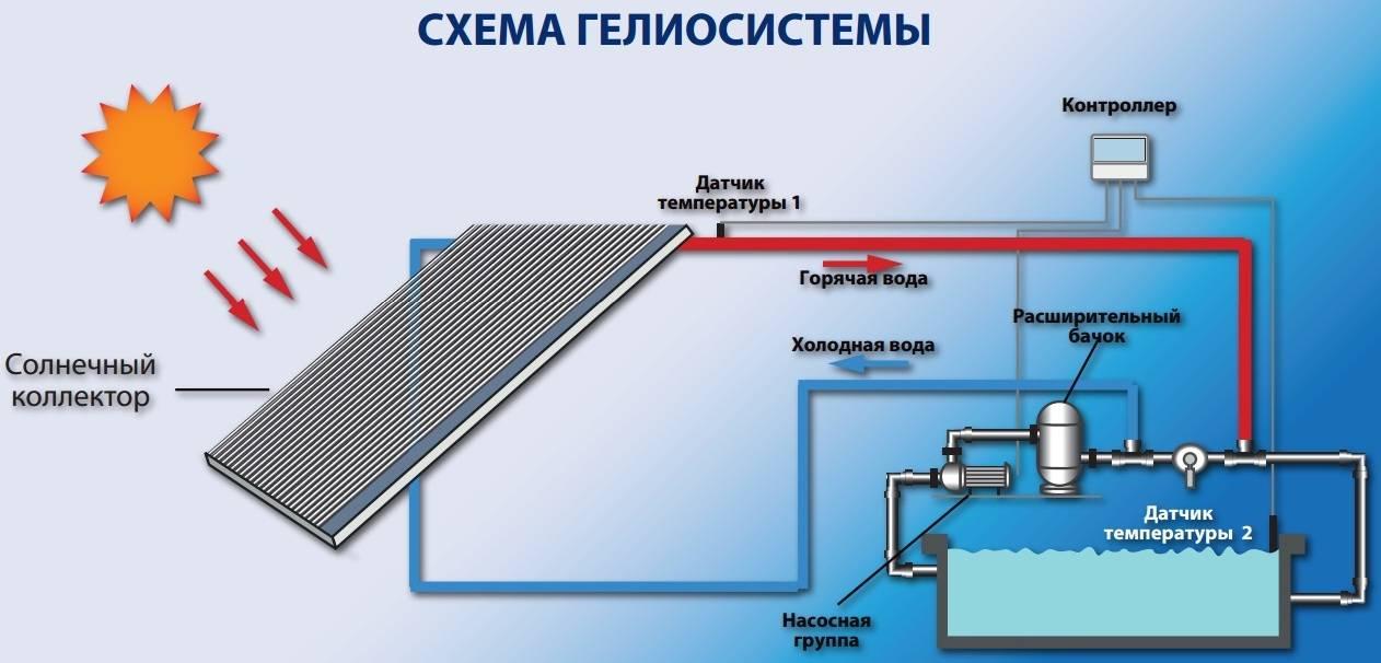 Вакуумные радиаторы отопления: обзор видов, правила выбора + технология монтажа