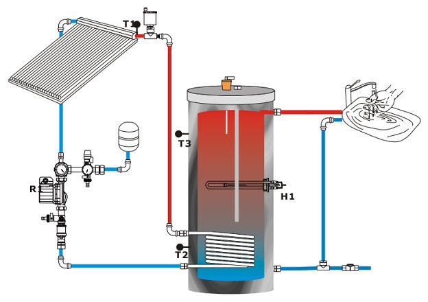 Водонагреватель накопительный косвенного нагрева что это? использование в системе гвс частного дома — все плюсы и минусы. схемы подключения.