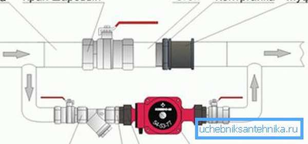 Установка байпаса на отопление: 15 фото с процессом и примерами работ