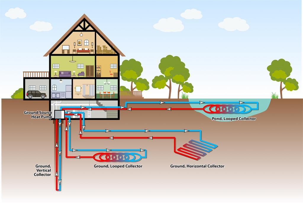 Отопление дома геотермальным насосом