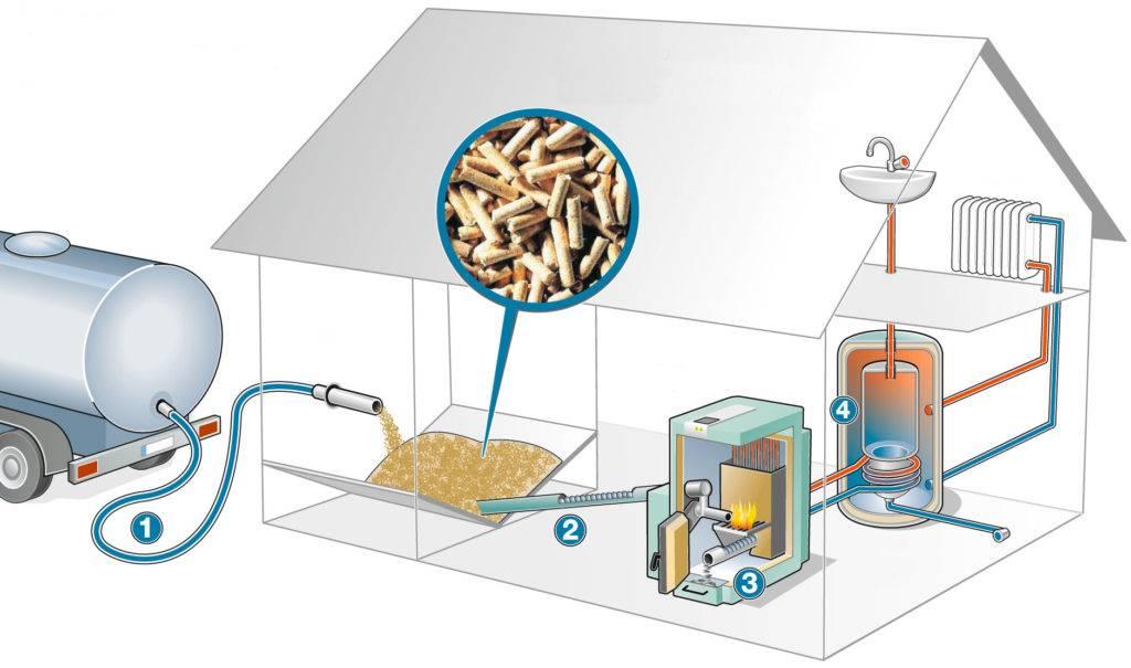 Отопительный котёл на пеллетах для частного загородного дома: схема обвязки пеллетного отопления своими руками, бесперебойник