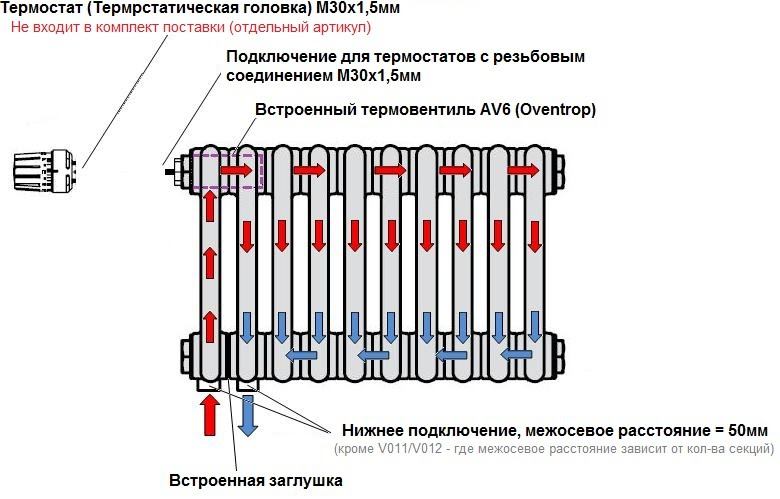 Возможные схемы подключения радиаторов отопления