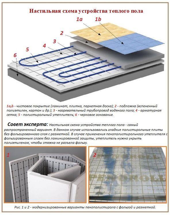 Маты для водяного теплого пола. для чего нужны и как укладывать пенополистирольные теплоизоляционные плиты