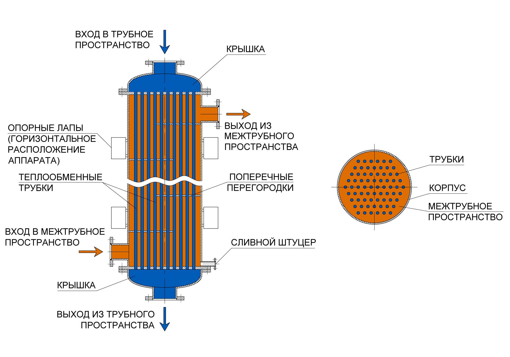 Кожухотрубный теплообменник: устройство конструкции и принцип работы аппарата
