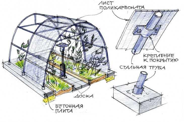 Подземная теплица - грамотная проектировка и реализация 88 фото