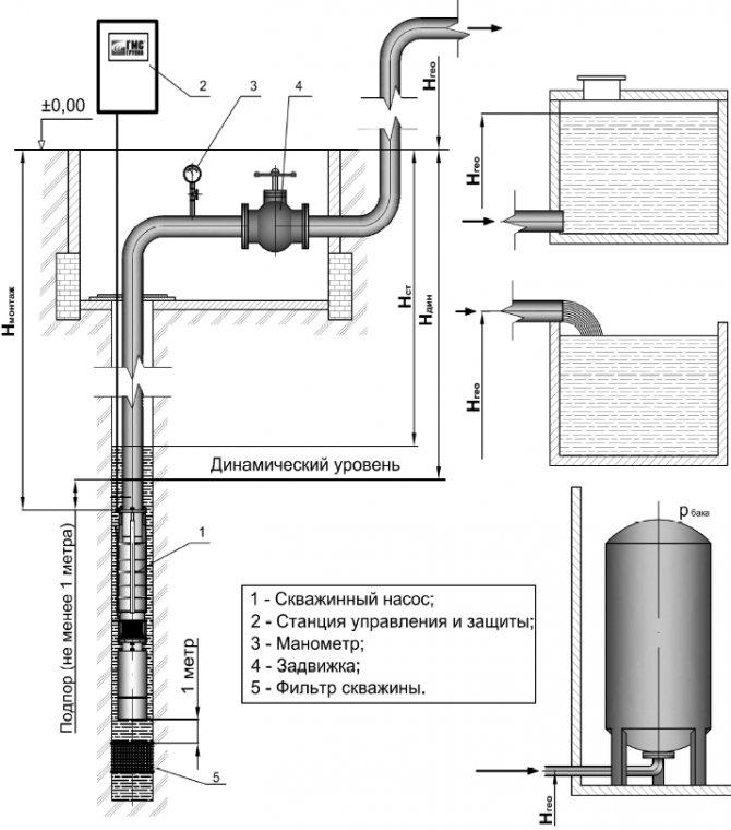 Скважина своими руками без оборудования: как самостоятельно устроить источник воды