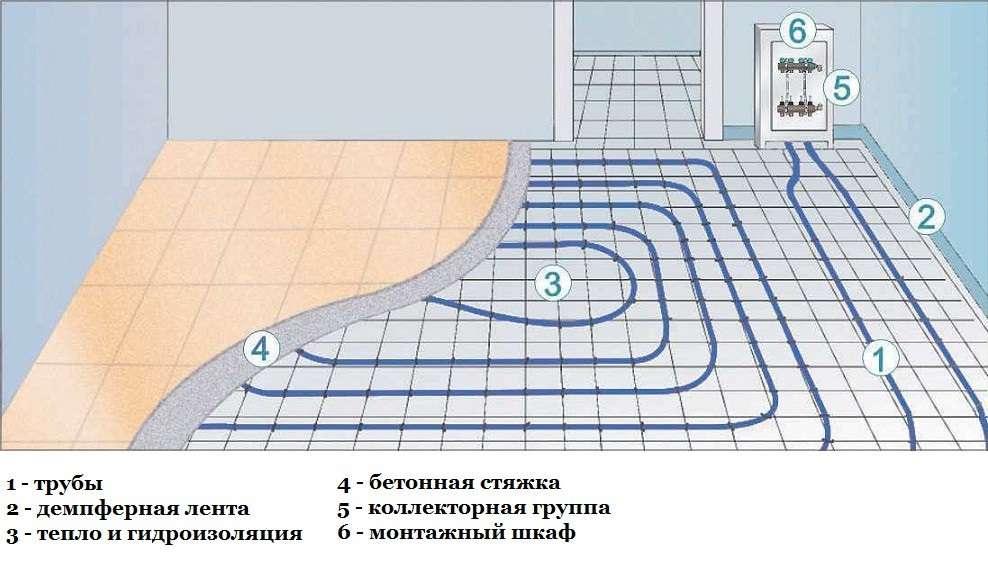 Как сделать водяной теплый пол своими руками: пошаговое руководство от проектирования до сборки