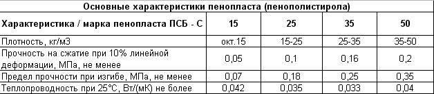 Особенности утеплителя псб-сс