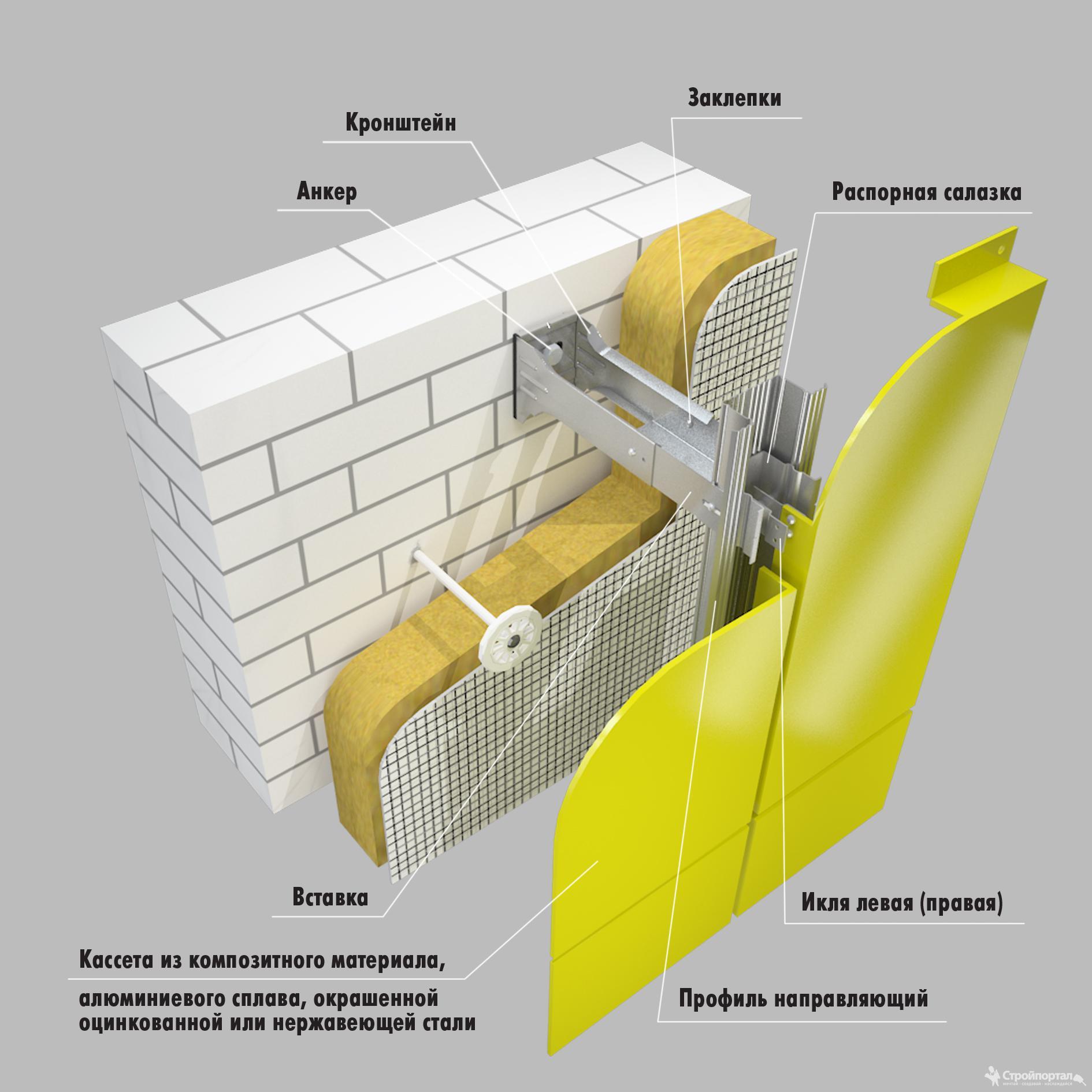 Эффективный фасад. вентилируемые и невентилируемые виды фасадов