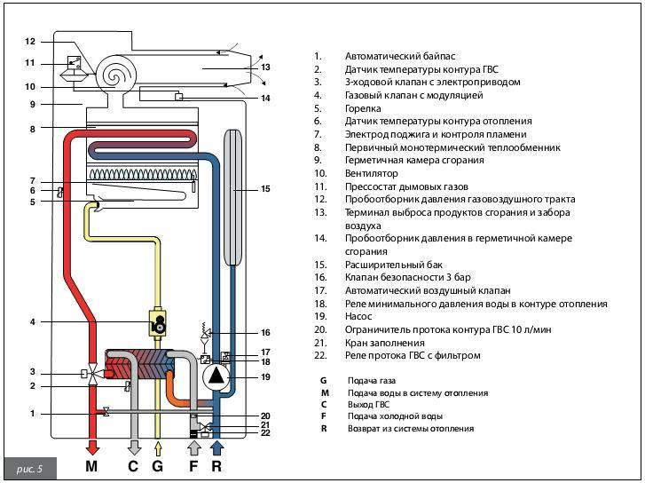 Устройство газового котла: особенности и принцип работы отопительных приборов, конструкция в разрезе
