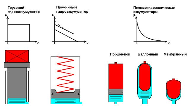 Гидроаккумулятор как часть гидравлической системы – «nord west tool»