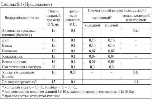 В чем измеряется давление воды (единицы измерения), как проверить напор в водопроводе в квартире, какими измерителями?