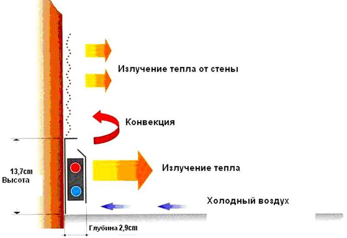 Инфракрасный теплый плинтус электрический: особенности