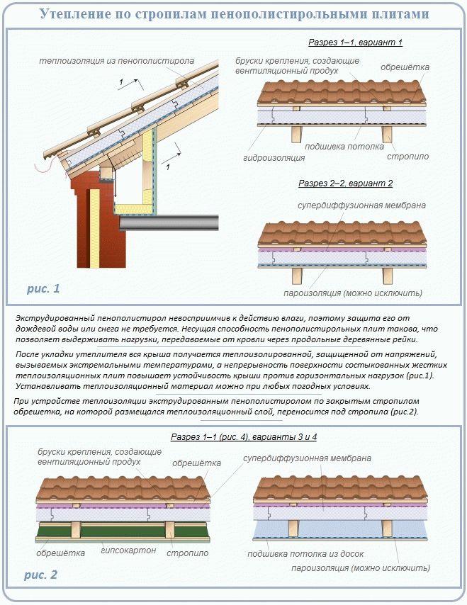 Все про утепление крыши изнутри: обзор самых современных технологий утепления