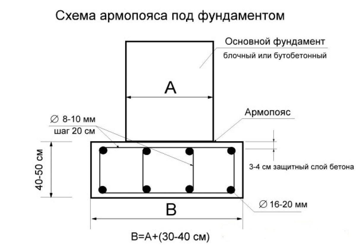 Армопояс для дома из газобетона. виды армирующих поясов, применяемые при строительстве из газоблоков