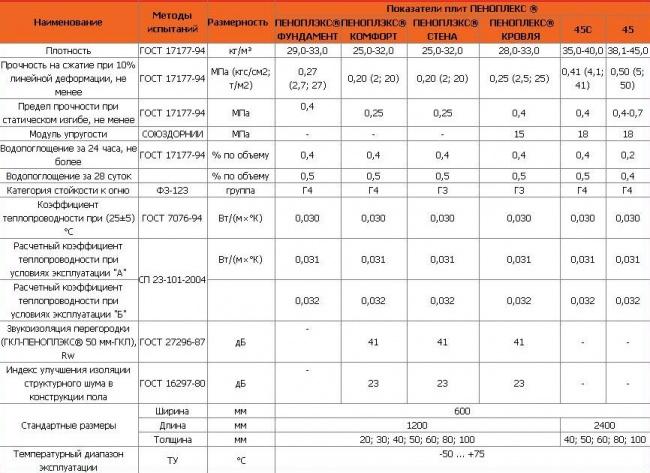 Особенности применения утеплителя техноплекс. утеплитель техноплекс: технические характеристики