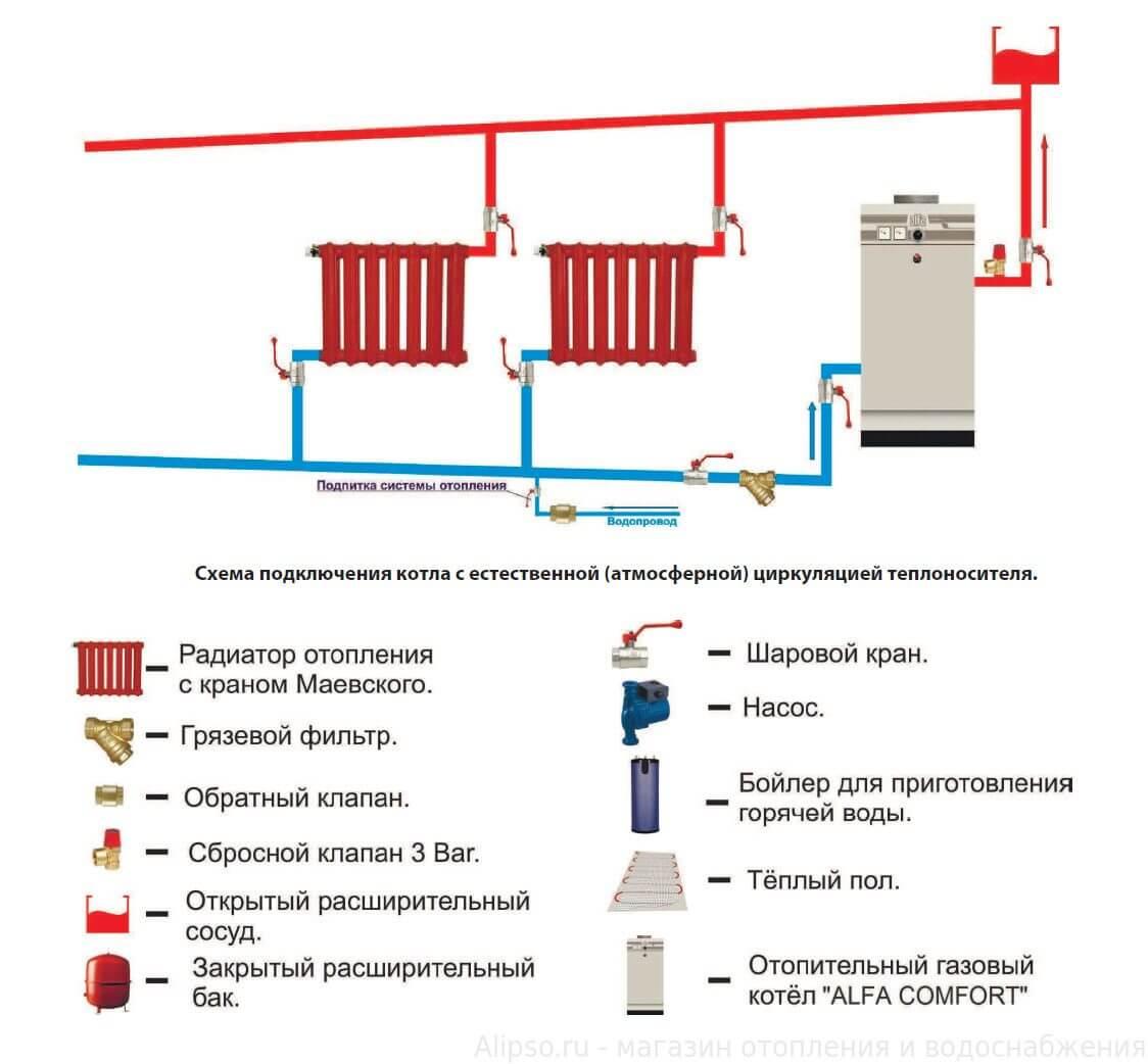Организация подпитки отопительной системы