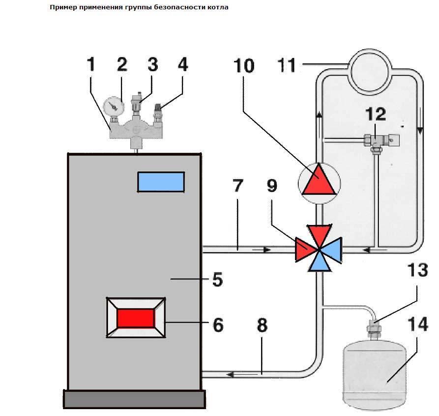 Группа безопасности для отопления: подробная инструкция по выбору, монтажу и подключению к котлу и системе, сбору своими руками, принцип работы и цены