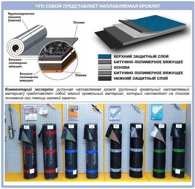 Рулонная гидроизоляция технониколь: цены и способы укладки