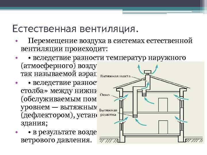 Рециркуляция воздуха: сущность и назначение, принцип работы, плюсы и минусы