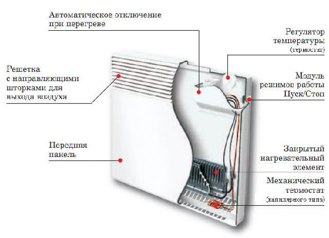 Электрические конвекторы отопления: принцип работы, преимущества, безопасность | гид по отоплению