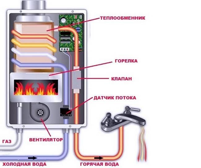 Ремонт и обслуживание газовых колонок на дому