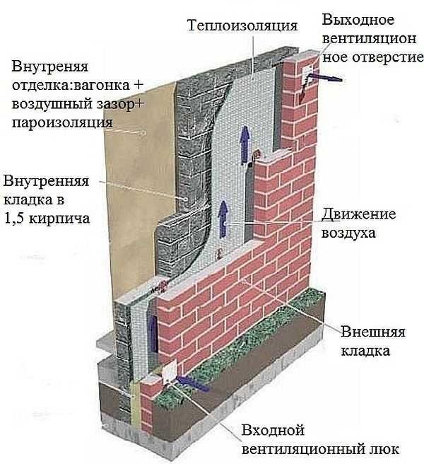 Современные методы утепления кирпичного дома снаружи