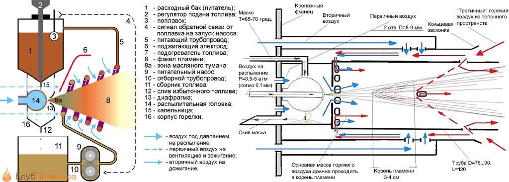 Горелка на отработке: типы, конструкции, чертежи, особенности изготовления