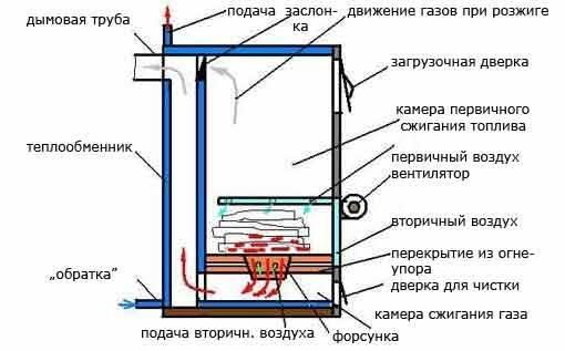 Пиролизная печь своими руками: инструменты и материалы, этапы сборки