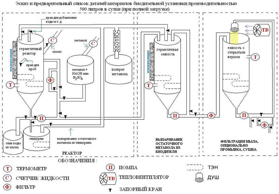 Бизнес-план производство биодизельного топлива