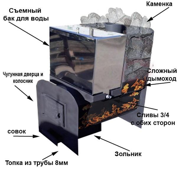 Печи для бани / каталог и цены / инженерное бюро теплосталь