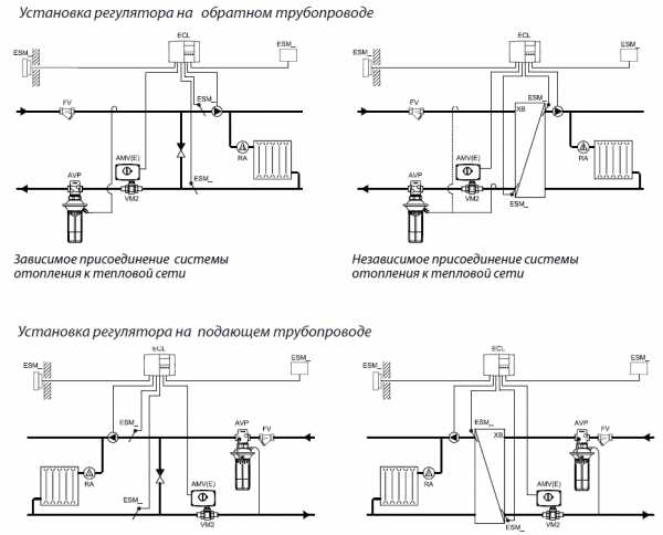 Инструкция по ремонту и обслуживанию систем отопления