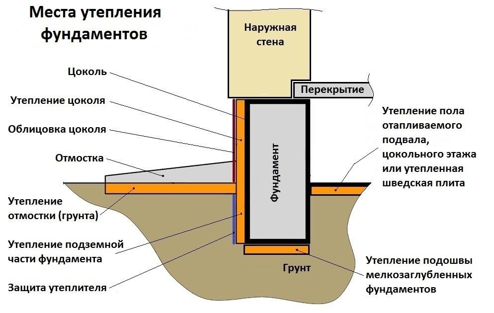 Нужно ли утеплять фундамент дома без подвала снаружи