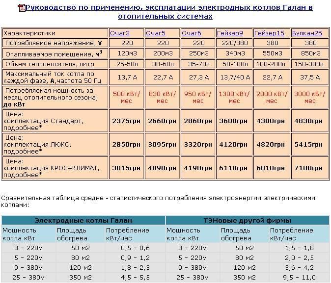 Потребление электроэнергии бытовыми приборами: таблица и советы по экономии