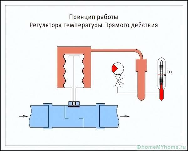 Как сделать термореле своими руками