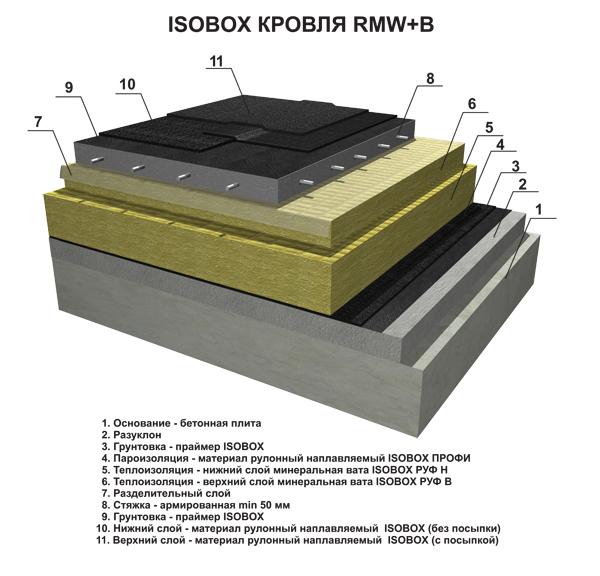 Все о устройстве плоской кровли частного дома + технология монтажа крыши из мягкой кровли