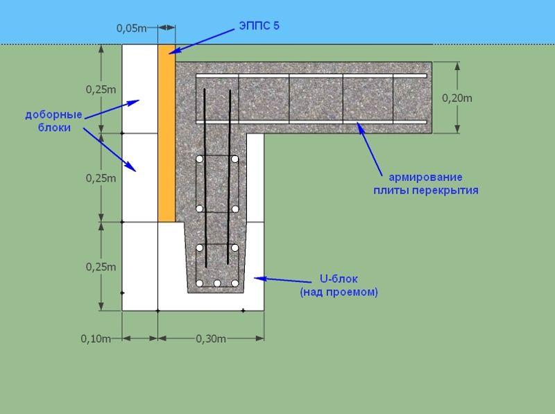 Перемычки для оконных и дверных проемов: виды, размеры, особенности монтажа