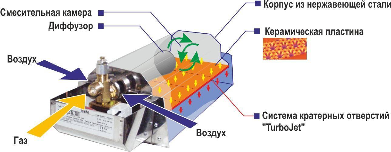Чудо печь на солярке для обогрева помещений, печь-капельница своими руками