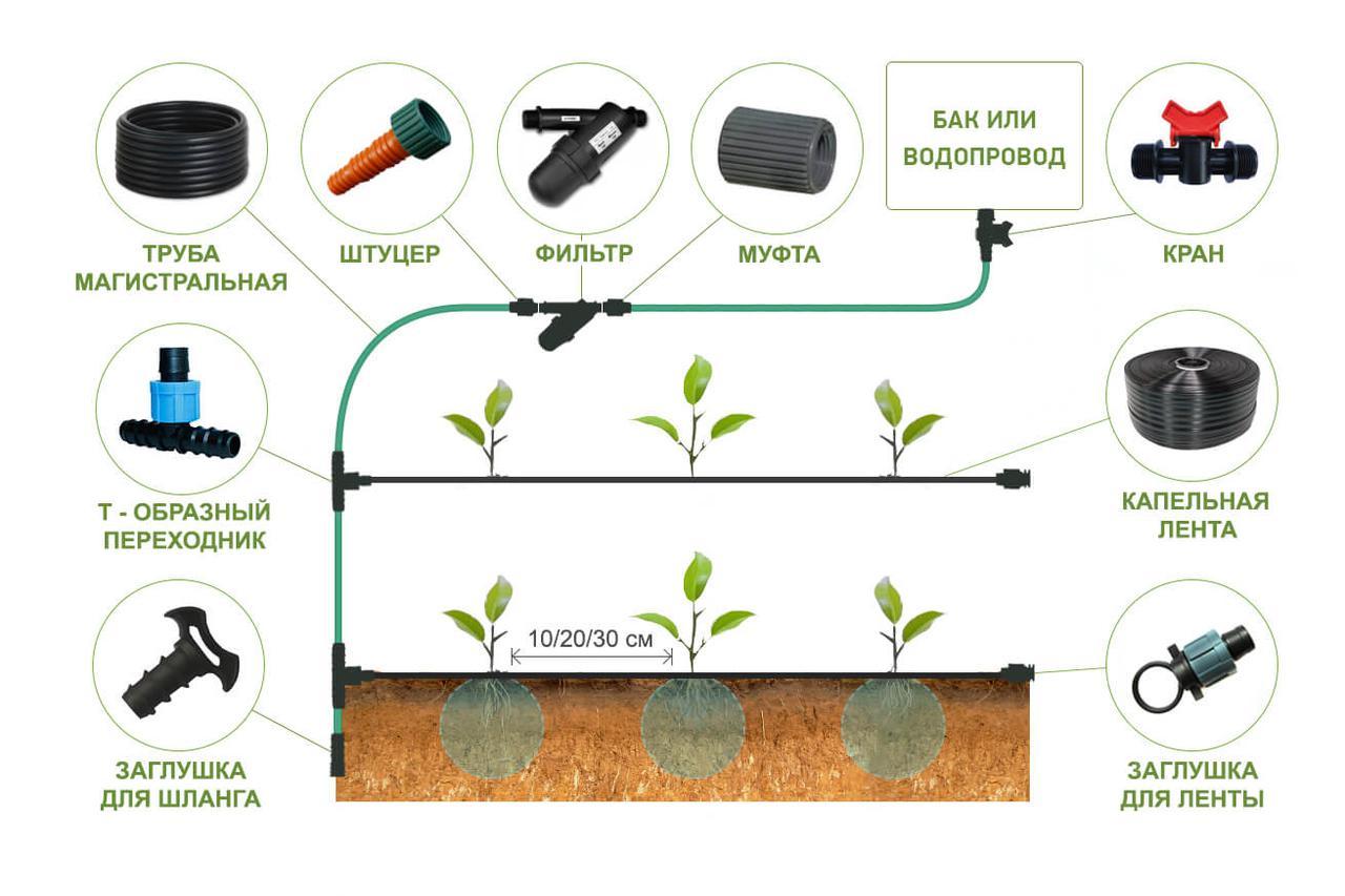 Насос для полива огорода: особенности, виды, выбор