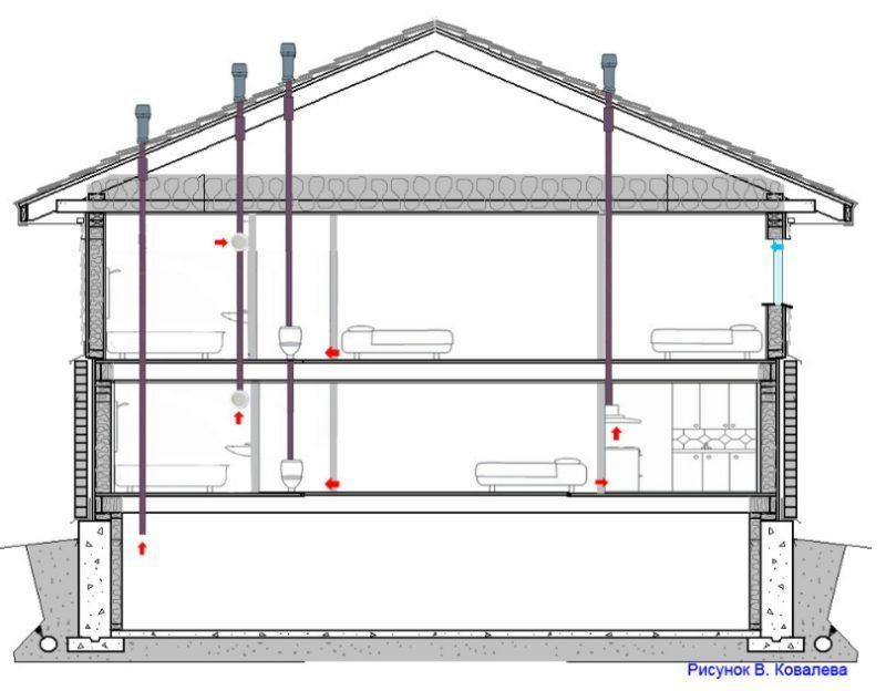 Естественная система вентиляции в частном доме своими руками