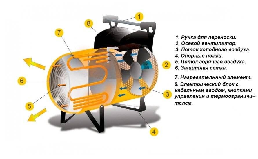 Как выбрать тепловую пушку для обогрева разных помещений