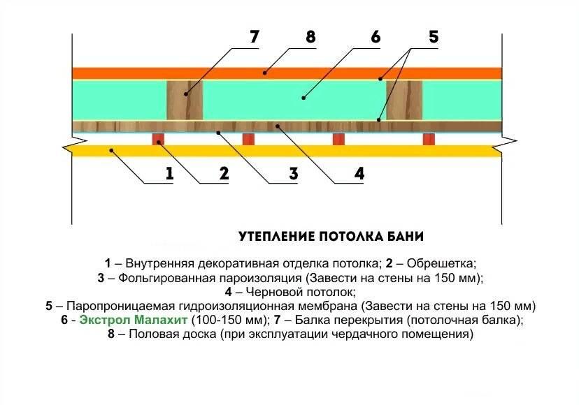 Пароизоляция для потолка: как правильно уложить? (18 фото)