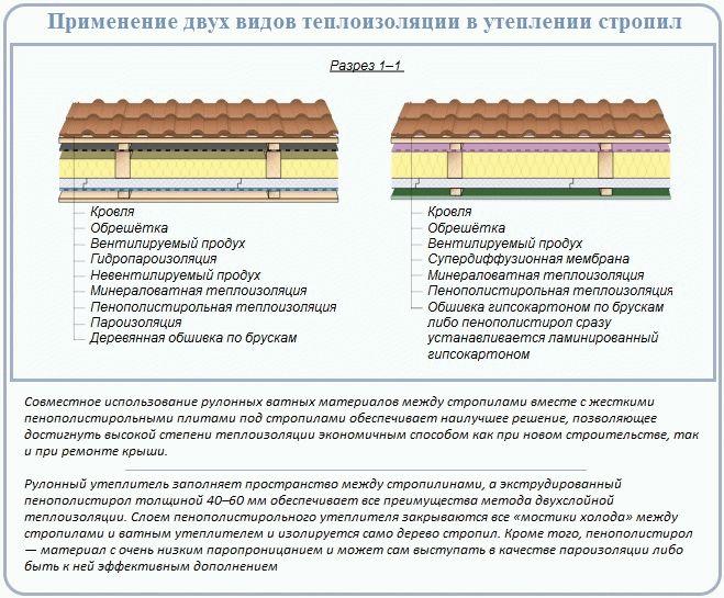 Толщина утеплителя для крыши и мансарды